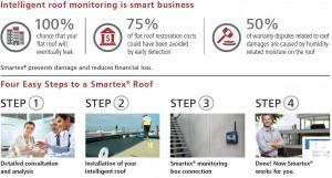 intellligent roof monitoring