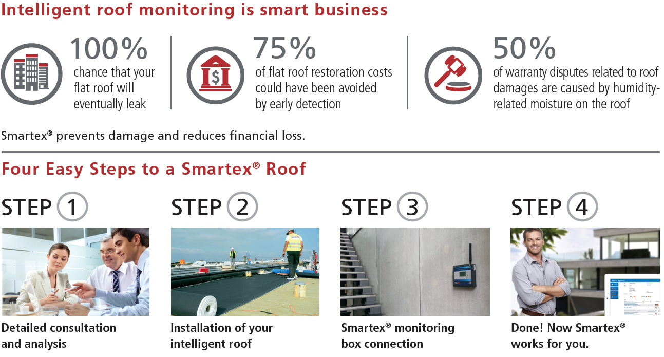 intelligent roof monitoring
